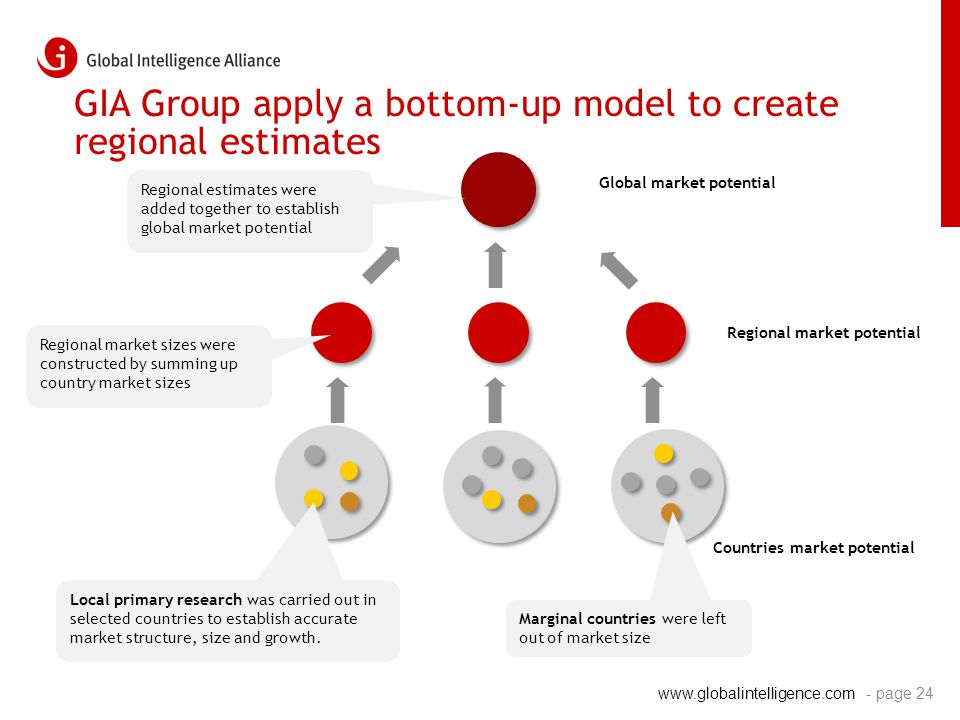 www.globalintelligence.com - page 24 GIA Group apply a bottom-up model to create regional estimates Global market potential Regional market potential