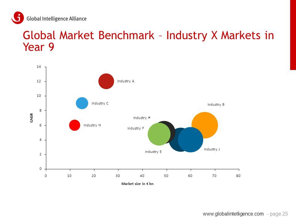 www.globalintelligence.com Global Market Benchmark – Industry X Markets in Year 9 * Industry A Industry C Industry H Industry B Industry E Industry F Industry I Industry J 0 2 4 6 8 10 12 14 01020304050607080 Market size in € bn CAGR - page 25