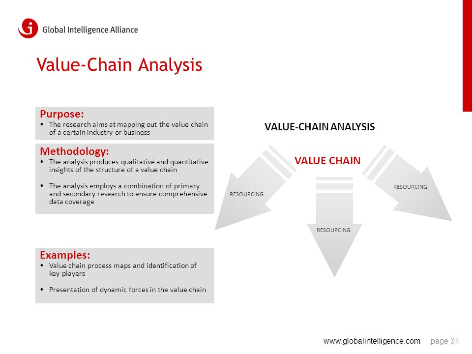 www.globalintelligence.com Value-Chain Analysis Purpose: The research aims at mapping out the value chain of a certain industry or business Methodolog