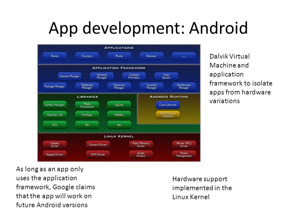 App development: Android Dalvik Virtual Machine and application framework to isolate apps from hardware variations As long as an app only uses the application framework, Google claims that the app will work on future Android versions Hardware support implemented in the Linux Kernel