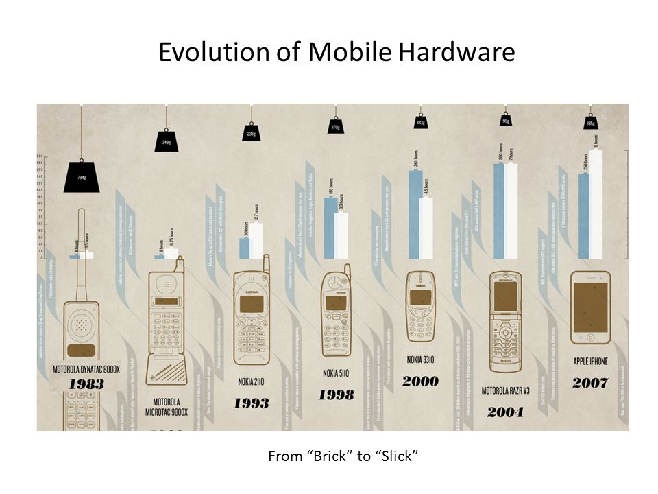 Evolution of Mobile Hardware From Brick to Slick
