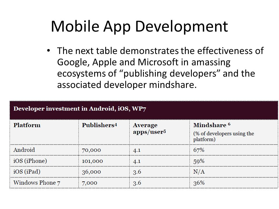 Mobile App Development The next table demonstrates the effectiveness of Google, Apple and Microsoft in amassing ecosystems of publishing developers and the associated developer mindshare.