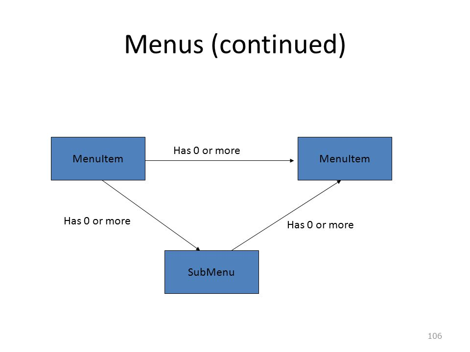 106 Menus (continued) MenuItem SubMenu Has 0 or more
