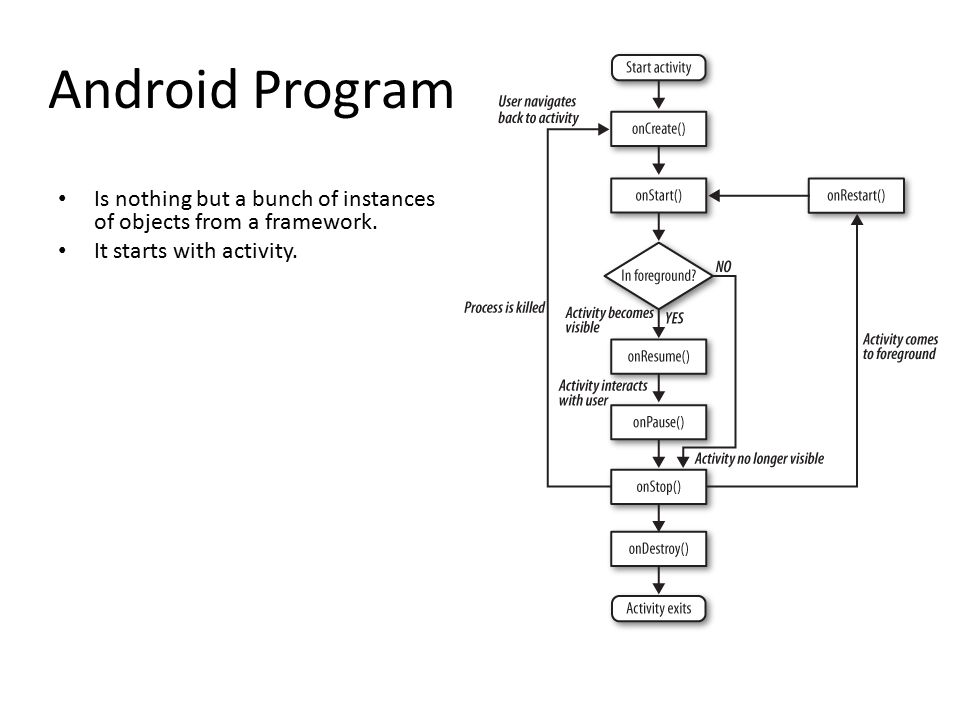 Android Program Is nothing but a bunch of instances of objects from a framework.