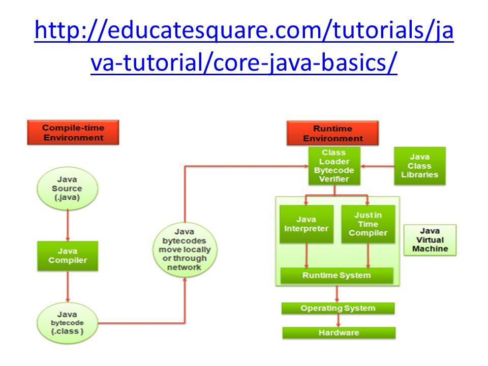 http://educatesquare.com/tutorials/ja va-tutorial/core-java-basics/