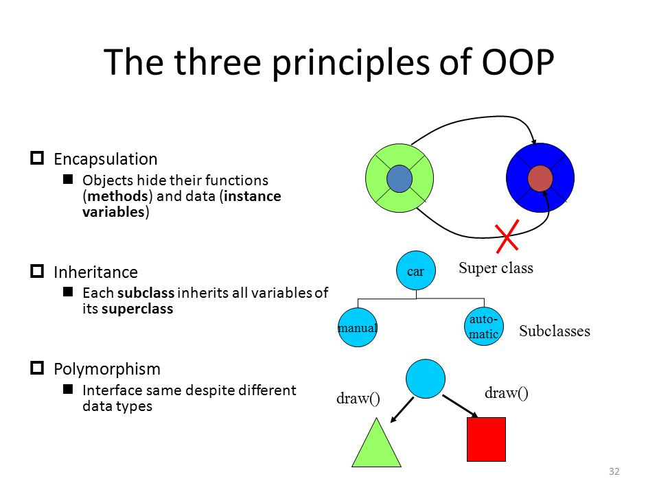 The three principles of OOP  Encapsulation Objects hide their functions (methods) and data (instance variables)  Inheritance Each subclass inherits all variables of its superclass  Polymorphism Interface same despite different data types car auto- matic manual Super class Subclasses draw() 32