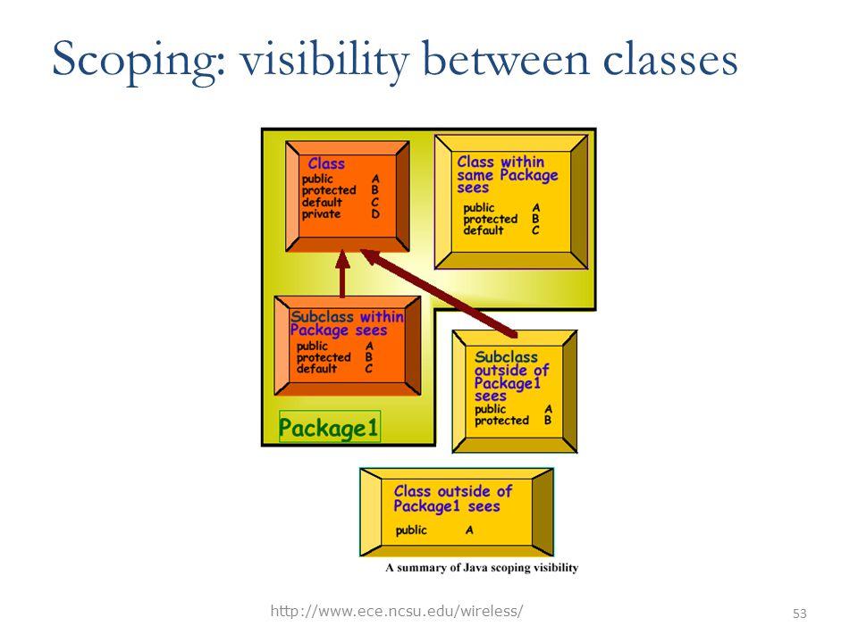 Scoping: visibility between classes http://www.ece.ncsu.edu/wireless/ 53