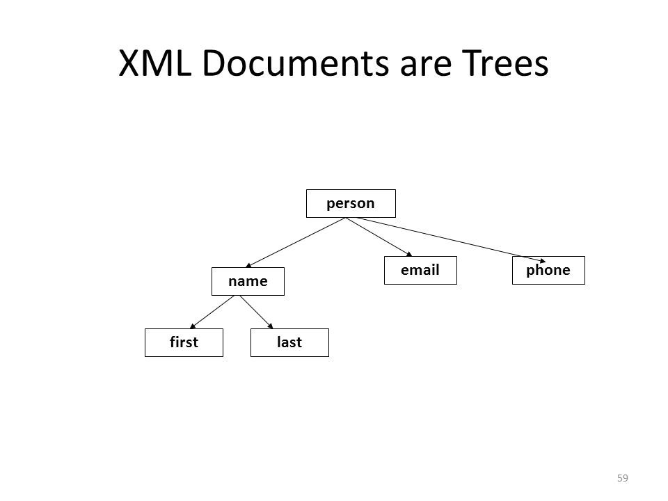 XML Documents are Trees 59 person name emailphone firstlast