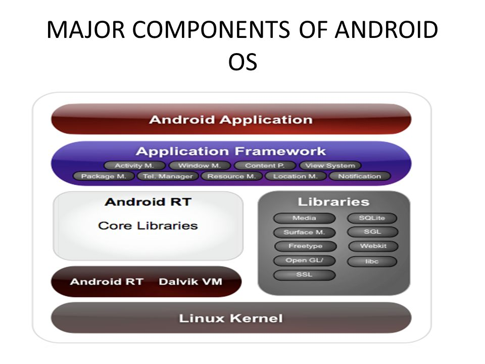 MAJOR COMPONENTS OF ANDROID OS