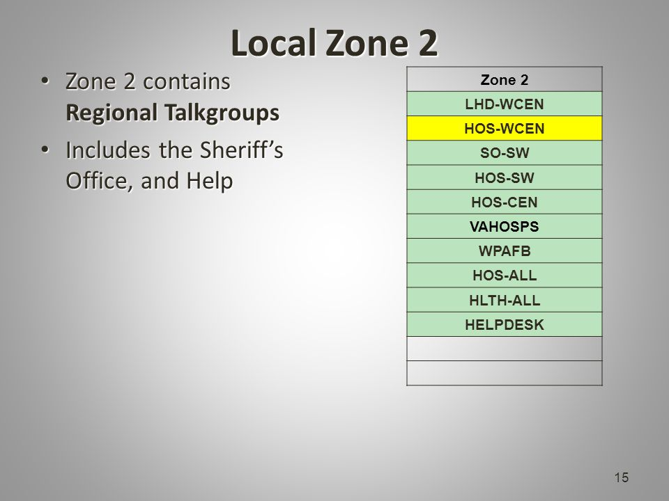 Local Zone 2 Zone 2 contains Regional Talkgroups Zone 2 contains Regional Talkgroups Includes the Sheriff's Office, and Help Includes the Sheriff's Office, and Help Zone 2 LHD-WCEN HOS-WCEN SO-SW HOS-SW HOS-CEN VAHOSPS WPAFB HOS-ALL HLTH-ALL HELPDESK 15
