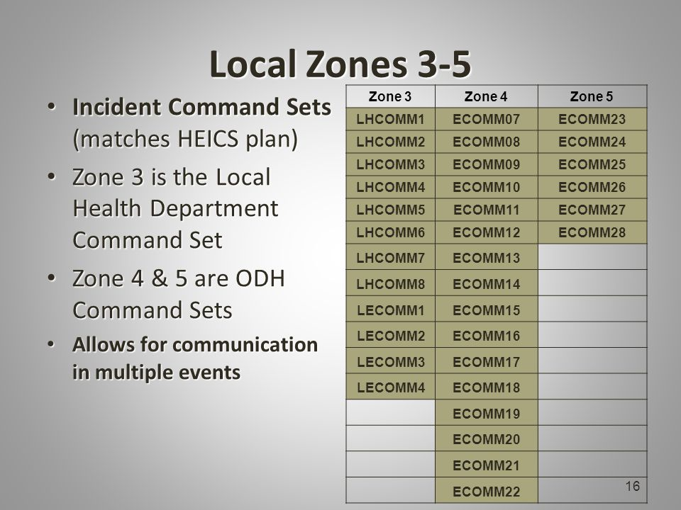 Local Zones 3-5 Incident Command Sets (matches HEICS plan) Incident Command Sets (matches HEICS plan) Zone 3 is the Local Health Department Command Set Zone 3 is the Local Health Department Command Set Zone 4 & 5 are ODH Command Sets Zone 4 & 5 are ODH Command Sets Allows for communication in multiple events Allows for communication in multiple events Zone 3Zone 4Zone 5 LHCOMM1ECOMM07ECOMM23 LHCOMM2ECOMM08ECOMM24 LHCOMM3ECOMM09ECOMM25 LHCOMM4ECOMM10ECOMM26 LHCOMM5ECOMM11ECOMM27 LHCOMM6ECOMM12ECOMM28 LHCOMM7ECOMM13 LHCOMM8ECOMM14 LECOMM1ECOMM15 LECOMM2ECOMM16 LECOMM3ECOMM17 LECOMM4ECOMM18 ECOMM19 ECOMM20 ECOMM21 ECOMM22 16