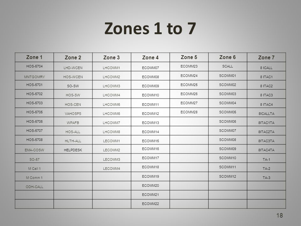 Zones 1 to 7 Zone 1 Zone 2Zone 3Zone 4 Zone 5Zone 6 Zone 7 HOS-5704 LHD-WCENLHCOMM1ECOMM07 ECOMM23SCALL 8 ICALL MNTGOMRYHOS-WCENLHCOMM2ECOMM08 ECOMM24SCOMM01 8 ITAC1 HOS-5701 SO-SWLHCOMM3ECOMM09 ECOMM25SCOMM02 8 ITAC2 HOS-5702 HOS-SWLHCOMM4ECOMM10 ECOMM26SCOMM03 8 ITAC3 HOS-5703 HOS-CENLHCOMM5ECOMM11 ECOMM27SCOMM04 8 ITAC4 HOS-5705 VAHOSPSLHCOMM6ECOMM12 ECOMM28SCOMM05 8ICALLTA HOS-5706 WPAFBLHCOMM7ECOMM13 SCOMM06 8ITAC1TA HOS-5707 HOS-ALLLHCOMM8ECOMM14 SCOMM07 8ITAC2TA HOS-5708 HLTH-ALLLECOMM1ECOMM15 SCOMM08 8ITAC3TA EMA-COSWHELPDESKLECOMM2 ECOMM16 SCOMM09 8ITAC4TA SO-57 LECOMM3 ECOMM17 SCOMM10 TA-1 M Call 1 LECOMM4 ECOMM18 SCOMM11 TA-2 M Comm 1 ECOMM19 SCOMM12 TA-3 ODH-CALL ECOMM20 ECOMM21 ECOMM22 18