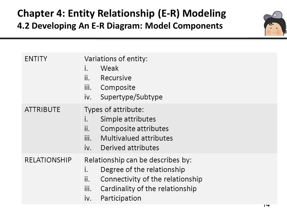 Chapter 4: Entity Relationship (E-R) Modeling 4.2 Developing An E-R Diagram: Model Components 14 ENTITYVariations of entity: i.Weak ii.Recursive iii.C