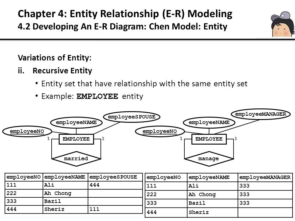 20 Variations of Entity: ii.Recursive Entity Entity set that have relationship with the same entity set Example: EMPLOYEE entity employeeNOemployeeNAM