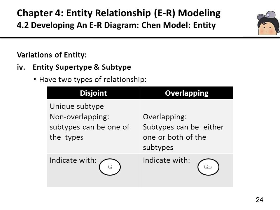 24 Variations of Entity: iv.Entity Supertype & Subtype Have two types of relationship: DisjointOverlapping Unique subtype Non-overlapping: subtypes ca