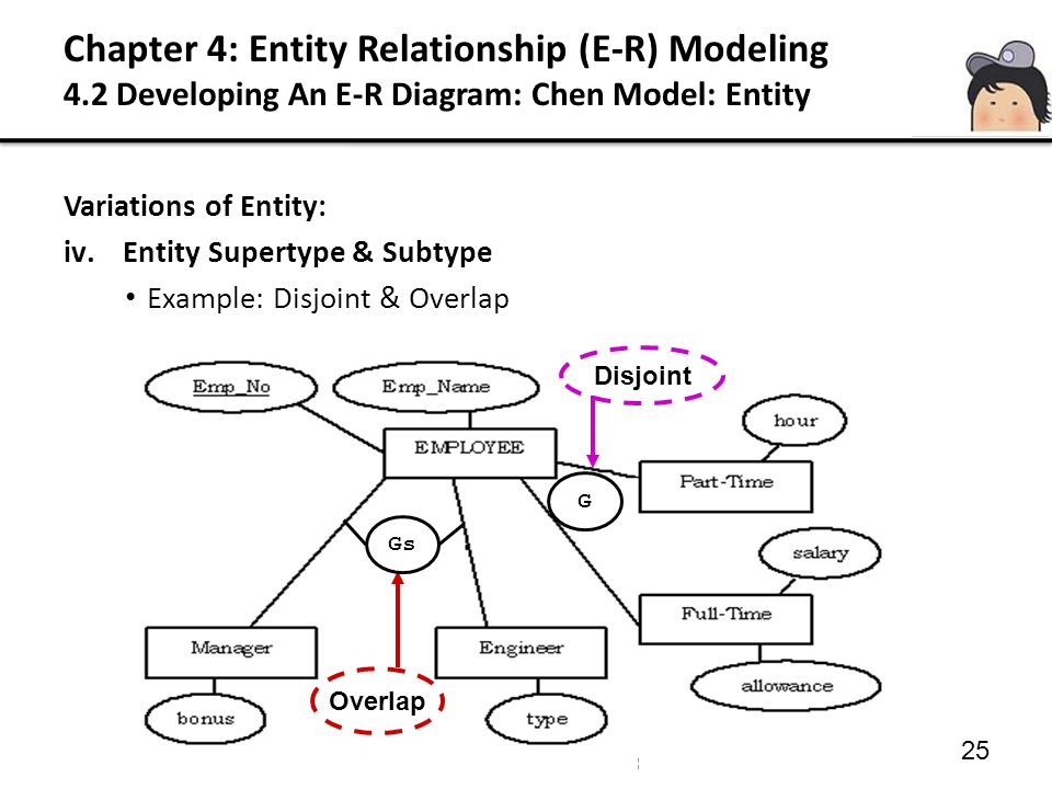 25 Variations of Entity: iv.Entity Supertype & Subtype Example: Disjoint & Overlap Overlap Disjoint G Gs