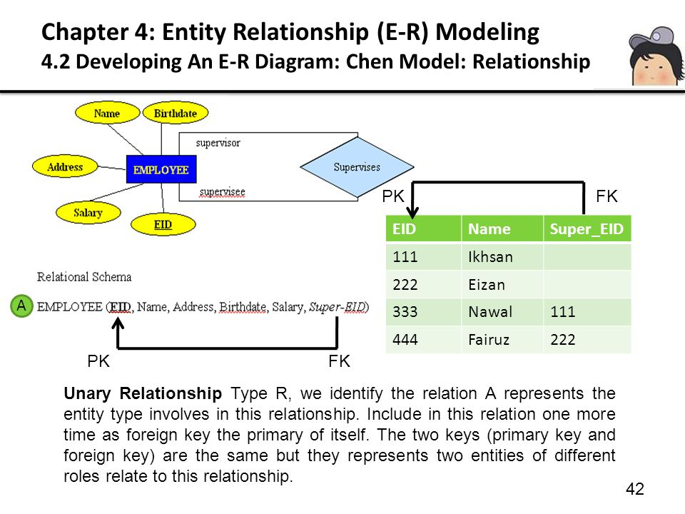 42 Unary Relationship Type R, we identify the relation A represents the entity type involves in this relationship. Include in this relation one more t