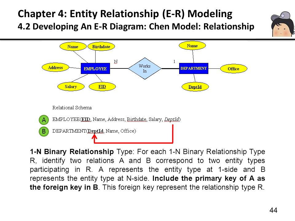 44 1-N Binary Relationship Type: For each 1-N Binary Relationship Type R, identify two relations A and B correspond to two entity types participating