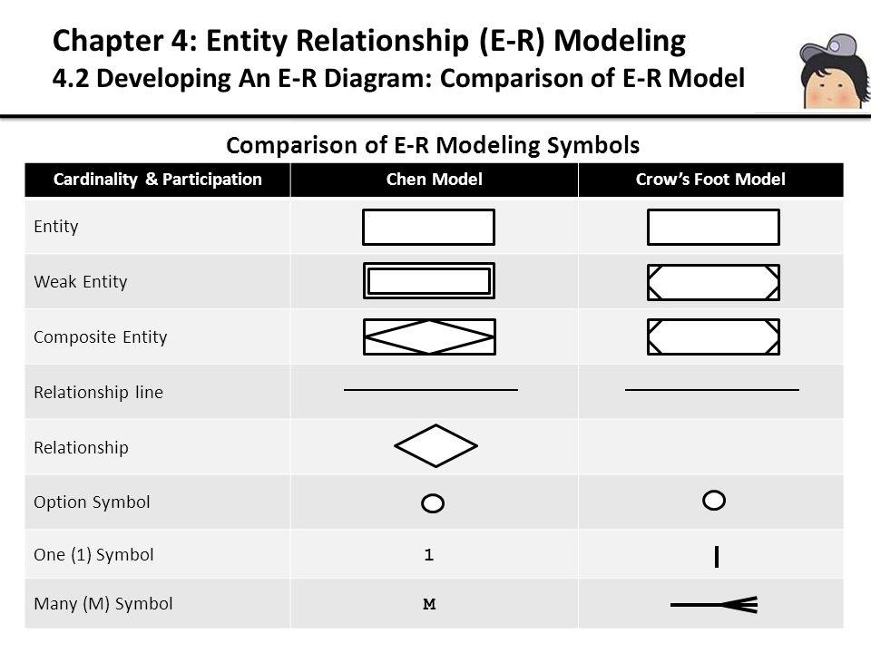 Comparison of E-R Modeling Symbols Cardinality & ParticipationChen ModelCrow's Foot Model Entity Weak Entity Composite Entity Relationship line Relationship Option Symbol One (1) Symbol Many (M) Symbol 1 Chapter 4: Entity Relationship (E-R) Modeling 4.2 Developing An E-R Diagram: Comparison of E-R Model M