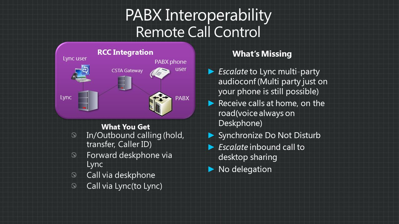 CSTA Gateway Lync PABX Lync user PABX phone user RCC Integration What You Get What's Missing ► Escalate to Lync multi-party audioconf (Multi party just on your phone is still possible) ► Receive calls at home, on the road(voice always on Deskphone) ► Synchronize Do Not Disturb ► Escalate inbound call to desktop sharing ► No delegation