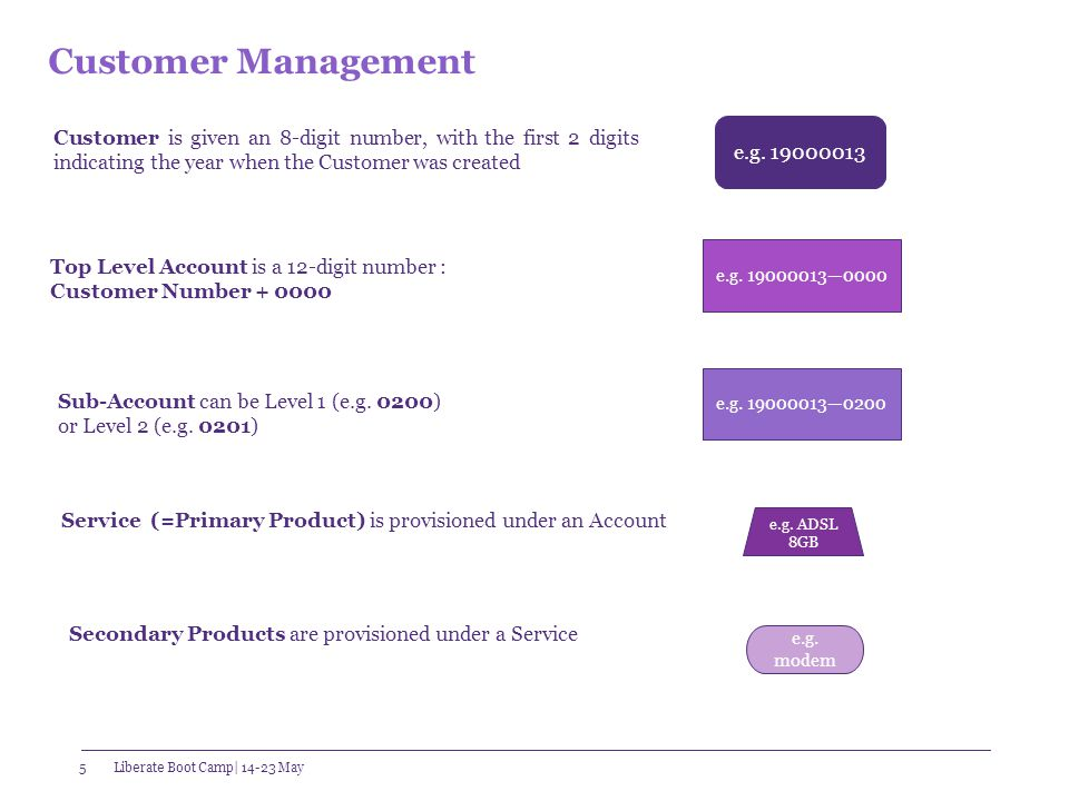 Customer Management – Customer and Account Level 6 Customer Level: Customer Details are accessed from the Dashboard What can be amended: Address, Name, ID, Contact..