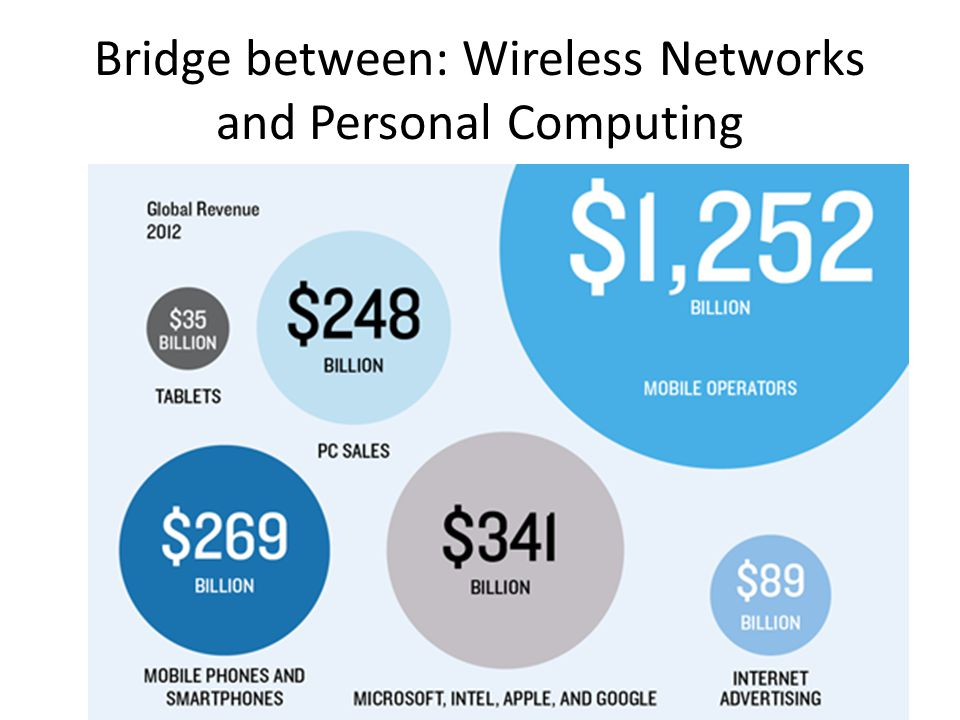 Bridge between: Wireless Networks and Personal Computing