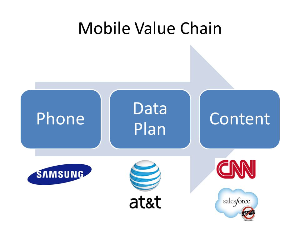 Mobile Value Chain Phone Data Plan Content