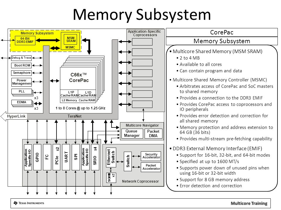 Memory Subsystem Multicore Shared Memory (MSM SRAM) 2 to 4 MB Available to all cores Can contain program and data Multicore Shared Memory Controller (MSMC) Arbitrates access of CorePac and SoC masters to shared memory Provides a connection to the DDR3 EMIF Provides CorePac access to coprocessors and IO peripherals Provides error detection and correction for all shared memory Memory protection and address extension to 64 GB (36 bits) Provides multi-stream pre-fetching capability DDR3 External Memory Interface (EMIF) Support for 16-bit, 32-bit, and 64-bit modes Specified at up to 1600 MT/s Supports power down of unused pins when using 16-bit or 32-bit width Support for 8 GB memory address Error detection and correction Memory Subsystem CorePac