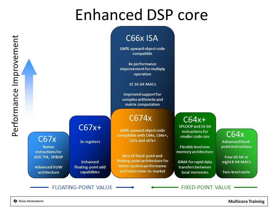 Enhanced DSP core 100% upward object code compatible 4x performance improvement for multiply operation 32 16-bit MACs Improved support for complex ari