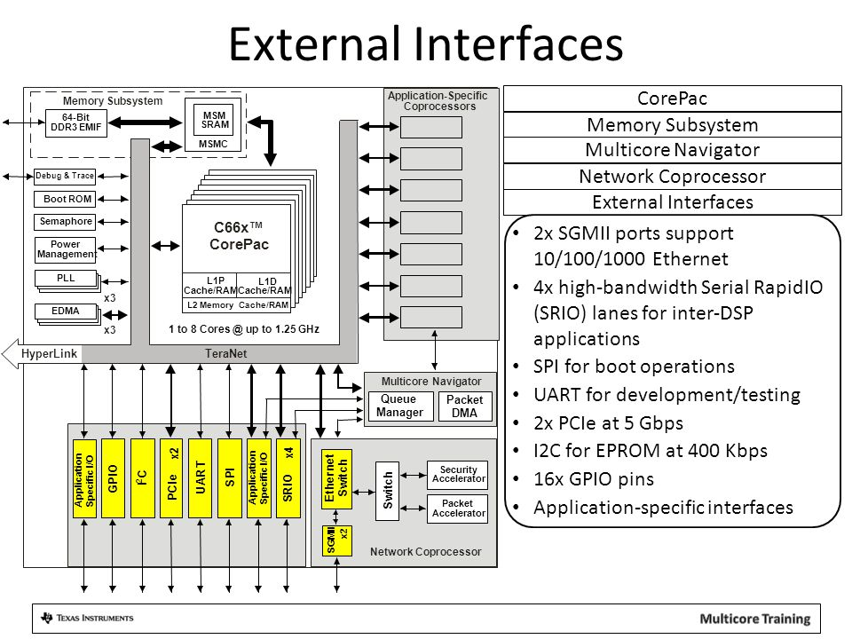 External Interfaces 2x SGMII ports support 10/100/1000 Ethernet 4x high-bandwidth Serial RapidIO (SRIO) lanes for inter-DSP applications SPI for boot