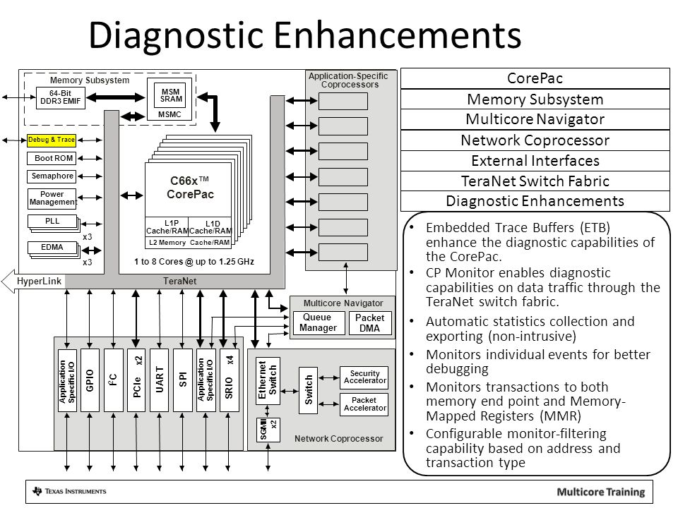Diagnostic Enhancements Embedded Trace Buffers (ETB) enhance the diagnostic capabilities of the CorePac. CP Monitor enables diagnostic capabilities on