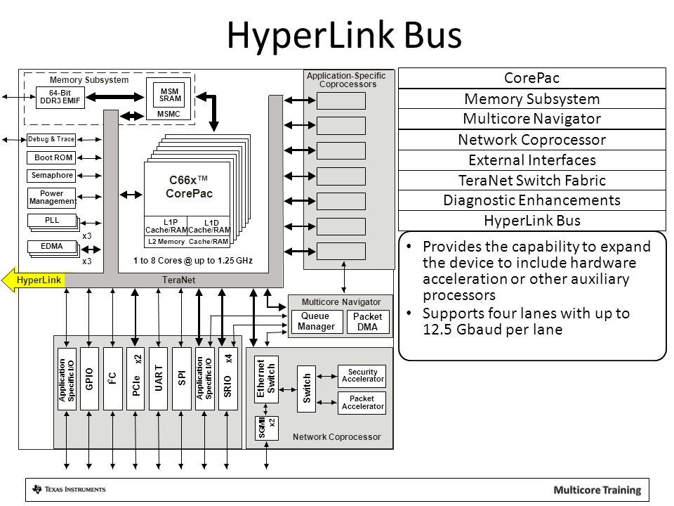 HyperLink Bus Provides the capability to expand the device to include hardware acceleration or other auxiliary processors Supports four lanes with up to 12.5 Gbaud per lane HyperLink Bus Diagnostic Enhancements TeraNet Switch Fabric Memory Subsystem Multicore Navigator CorePac External Interfaces Network Coprocessor