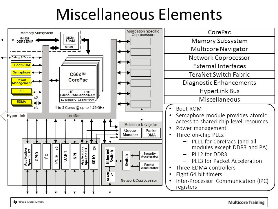 Miscellaneous Elements Boot ROM Semaphore module provides atomic access to shared chip-level resources.
