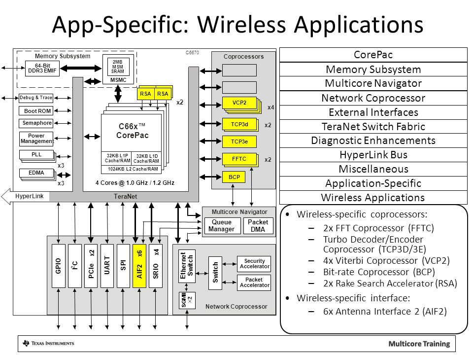 App-Specific: Wireless Applications Wireless Applications Wireless-specific coprocessors: – 2x FFT Coprocessor (FFTC) – Turbo Decoder/Encoder Coprocessor (TCP3D/3E) – 4x Viterbi Coprocessor (VCP2) – Bit-rate Coprocessor (BCP) – 2x R ake S earch A ccelerator (RSA) Wireless-specific interface: – 6x Antenna Interface 2 (AIF2) 4 Cores @ 1.0 GHz / 1.2 GHz C66x™ CorePac FFTC TCP3d C6670 MSMC 2MB MSM SRAM 64-Bit DDR3 EMIF TCP3e x2 Coprocessors VCP2 x4 Power Management Debug & Trace Boot ROM Semaphore Memory Subsystem S R I O x4 P C I e x2 U A R T A I F 2 x6 S P I I C 2 Packet DMA Multicore Navigator Queue Manager x3 32KB L1P Cache/RAM 32KB L1D Cache/RAM 1024KB L2 Cache/RAM RSA x2 PLL EDMA x3 HyperLink TeraNet Network Coprocessor S w i t c h E t h e r n e t S w i t c h S G M I I 2  Packet Accelerator Security Accelerator BCP Miscellaneous HyperLink Bus Diagnostic Enhancements TeraNet Switch Fabric Memory Subsystem Multicore Navigator CorePac External Interfaces Network Coprocessor Application-Specific GPIO