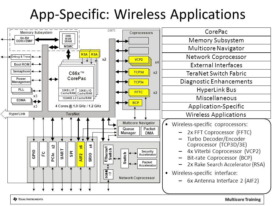 App-Specific: Wireless Applications Wireless Applications Wireless-specific coprocessors: – 2x FFT Coprocessor (FFTC) – Turbo Decoder/Encoder Coproces