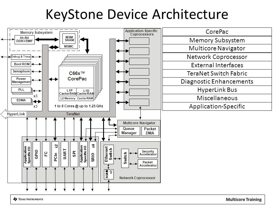 KeyStone Device Architecture Miscellaneous HyperLink Bus Diagnostic Enhancements TeraNet Switch Fabric Memory Subsystem Multicore Navigator CorePac Ex