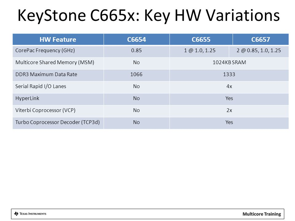 KeyStone C665x: Key HW Variations HW FeatureC6654C6655C6657 CorePac Frequency (GHz)0.85 1 @ 1.0, 1.252 @ 0.85, 1.0, 1.25 Multicore Shared Memory (MSM)No1024KB SRAM DDR3 Maximum Data Rate10661333 Serial Rapid I/O LanesNo4x HyperLinkNoYes Viterbi Coprocessor (VCP)No2x Turbo Coprocessor Decoder (TCP3d)NoYes