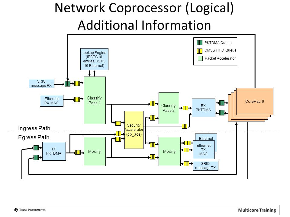 Network Coprocessor (Logical) Additional Information Classify Pass 1 Lookup Engine (IPSEC16 entries, 32 IP, 16 Ethernet) DSP 0 Ethernet TX MAC Ethernet RX MAC PKTDMA Queue QMSS FIFO Queue Security Accelerator (cp_ace) TX PKTDMA Modify Classify Pass 2 RX PKTDMA Modify Egress Path Ingress Path DSP 0 CorePac 0 Ethernet TX MAC SRIO message TX SRIO message RX Packet Accelerator