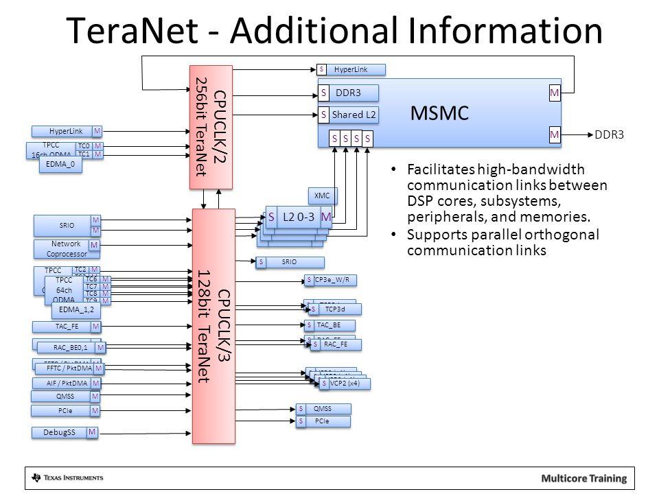 QMSS TeraNet - Additional Information MSMC DDR3 Shared L2 S S Core S S PCIe S S TAC_BE S S SRIO PCIe QMSS M M M M M M TPCC 16ch QDMA TPCC 16ch QDMA M