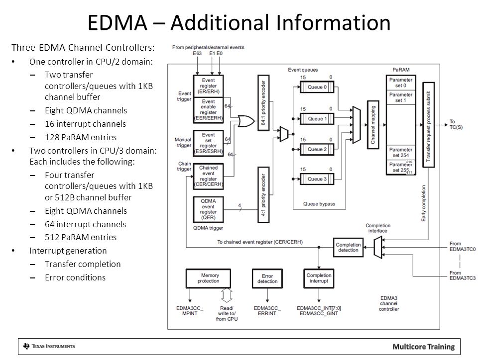 EDMA – Additional Information Three EDMA Channel Controllers: One controller in CPU/2 domain: – Two transfer controllers/queues with 1KB channel buffe