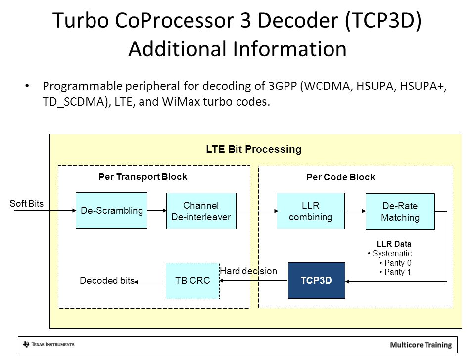 Turbo CoProcessor 3 Decoder (TCP3D) Additional Information Programmable peripheral for decoding of 3GPP (WCDMA, HSUPA, HSUPA+, TD_SCDMA), LTE, and WiMax turbo codes.
