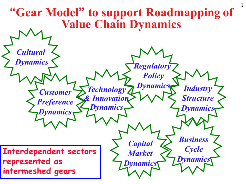 """1 Business Cycle Dynamics Regulatory Policy Dynamics Cultural Dynamics Industry Structure Dynamics Customer Preference Dynamics """"Gear Model"""" to suppor"""