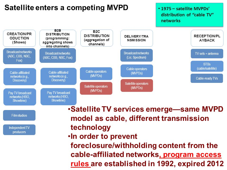 Broadcast networks (ABC, CBS, NBC, Fox) Broadcast networks (Lic. Spectrum) TV sets + antenna B2C DISTRIBUTION (aggregation of channels) RECEPTION/PL A
