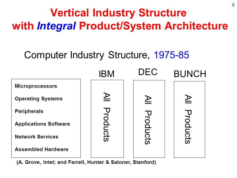 9 Horizontal Industry Structure with Modular Product /System Architecture Computer Industry Structure, 1985-95 Microprocessors Operating Systems Peripherals Applications Software Network Services Assembled Hardware Intel Mac TI etc Microsoft Mac Unix HP Seagate etc Intel Mac TI etc Intel Moto AMD etc Epson etc Microsoft Novell etc Lotus AOL/Netscape EDS etc Microsoft etc HP Delletc IBM Compaq etc (A.