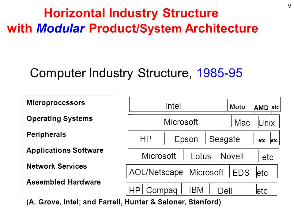 10 THE DYNAMICS OF PRODUCT ARCHITECTURE, STANDARDS,AND VALUE CHAIN STRUCTURE: THE DOUBLE HELIX MODULAR PRODUCT HORIZONTAL INDUSTRY OPEN STANDARDS INTEGRAL PRODUCT VERTICAL INDUSTRY PROPRIETARY STANDARDS Fine & Whitney, Is the Make/Buy Decision Process a Core Competence? INCENTIVE TO INTEGRATE PRESSURE TO DIS-INTEGRATE ORGANIZATIONAL RIGIDITIES HIGH- DIMENSIONAL COMPLEXITY NICHE COMPETITORS PROPRIETARY SYSTEM PROFITABILITY SUPPLIER MARKET POWER INNOVATION & TECHNICAL ADVANCES Examples: IBM, Autos, Apple, Google, Nokia, Small Firms
