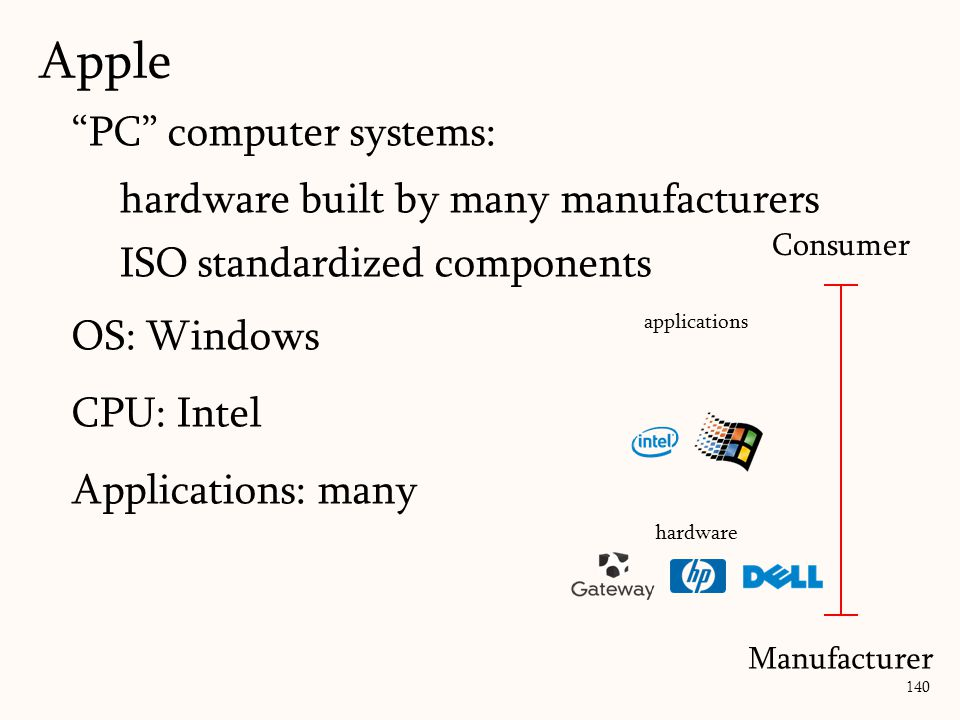 PC computer systems: hardware built by many manufacturers ISO standardized components OS: Windows CPU: Intel Applications: many 140 hardware Consumer applications Manufacturer Apple