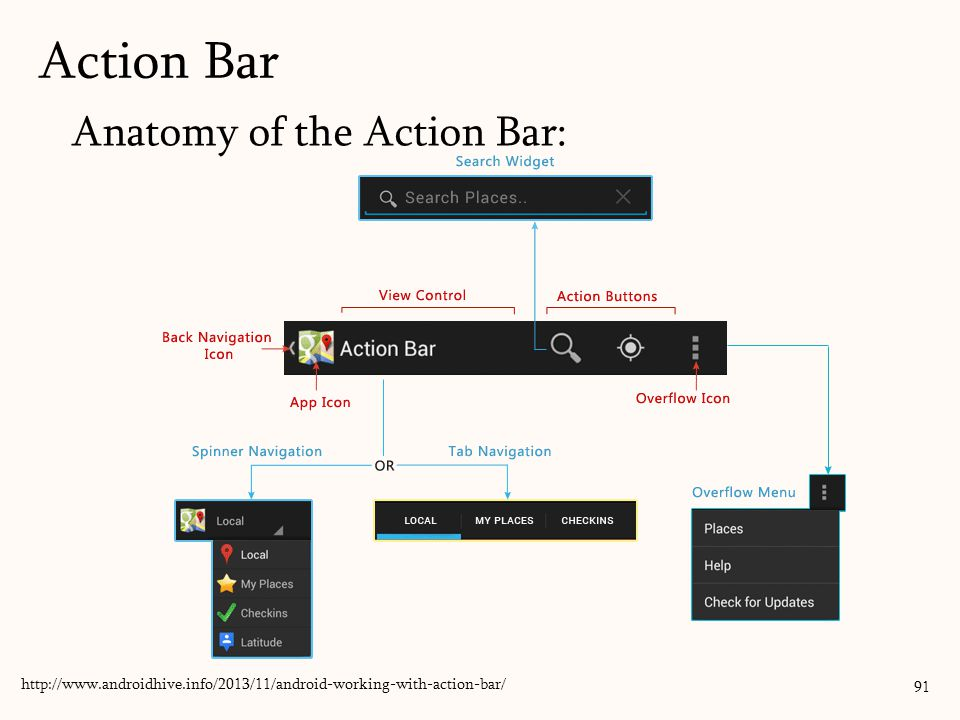 Anatomy of the Action Bar: Action Bar http://www.androidhive.info/2013/11/android-working-with-action-bar/ 91
