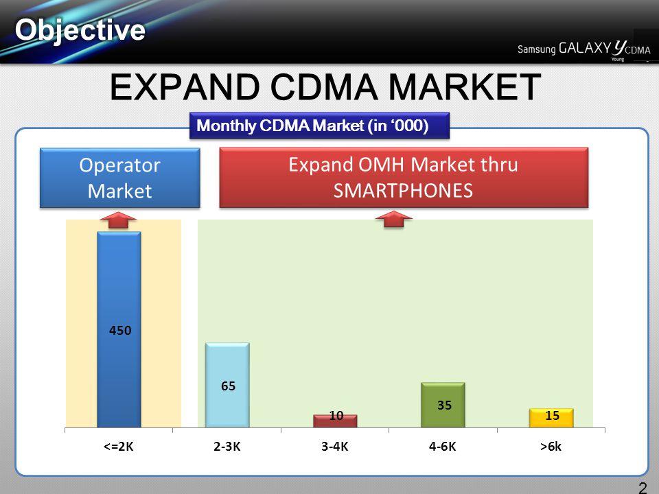 CDMA EXPAND CDMA MARKET 2 Operator Market Expand OMH Market thru SMARTPHONES Monthly CDMA Market (in '000)