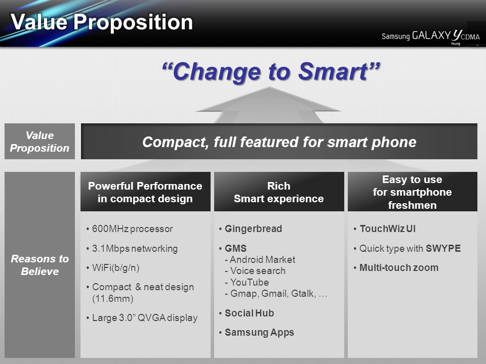 Reasons to Believe Rich Smart experience Gingerbread GMS - Android Market - Voice search - YouTube - Gmap, Gmail, Gtalk, … Social Hub Samsung Apps Powerful Performance in compact design 600MHz processor 3.1Mbps networking WiFi(b/g/n) Compact & neat design (11.6mm) Large 3.0 QVGA display Easy to use for smartphone freshmen TouchWiz UI Quick type with SWYPE Multi-touch zoom Value Proposition Compact, full featured for smart phone Change to Smart