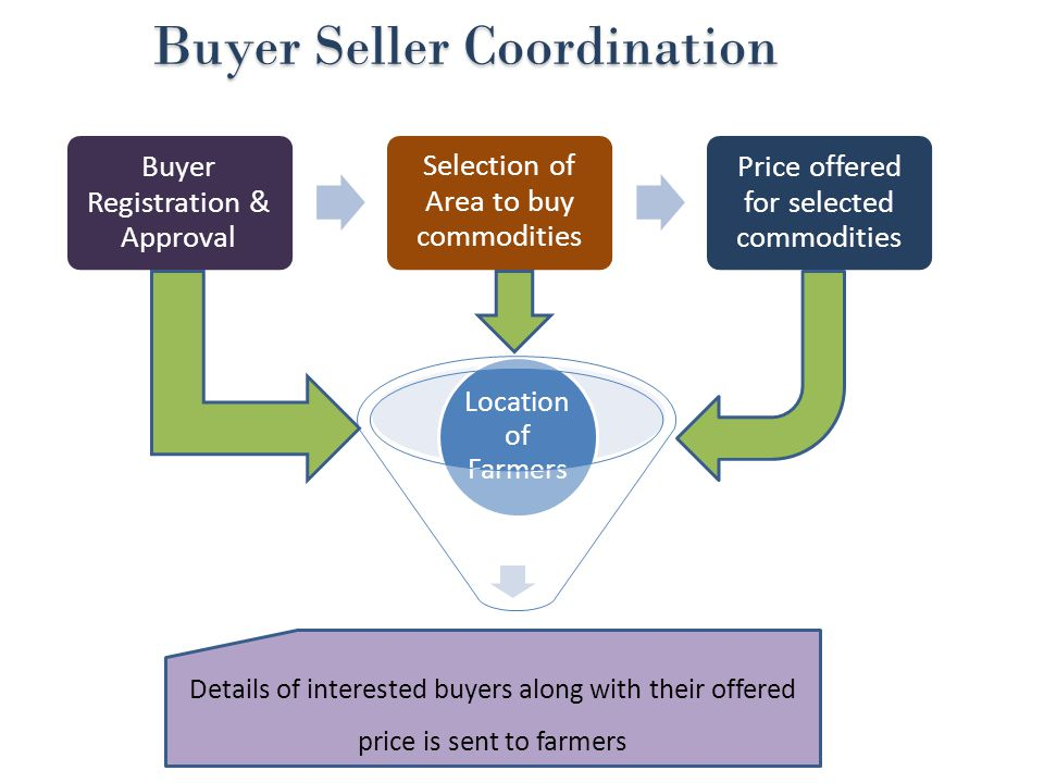 Buyer Seller Coordination Buyer Seller Coordination Buyer Registration & Approval Selection of Area to buy commodities Price offered for selected commodities Location of Farmers Details of interested buyers along with their offered price is sent to farmers
